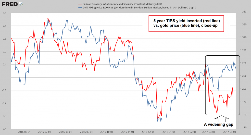 Treasury Inflation Indexed Security, Gold Fixing Price Compared