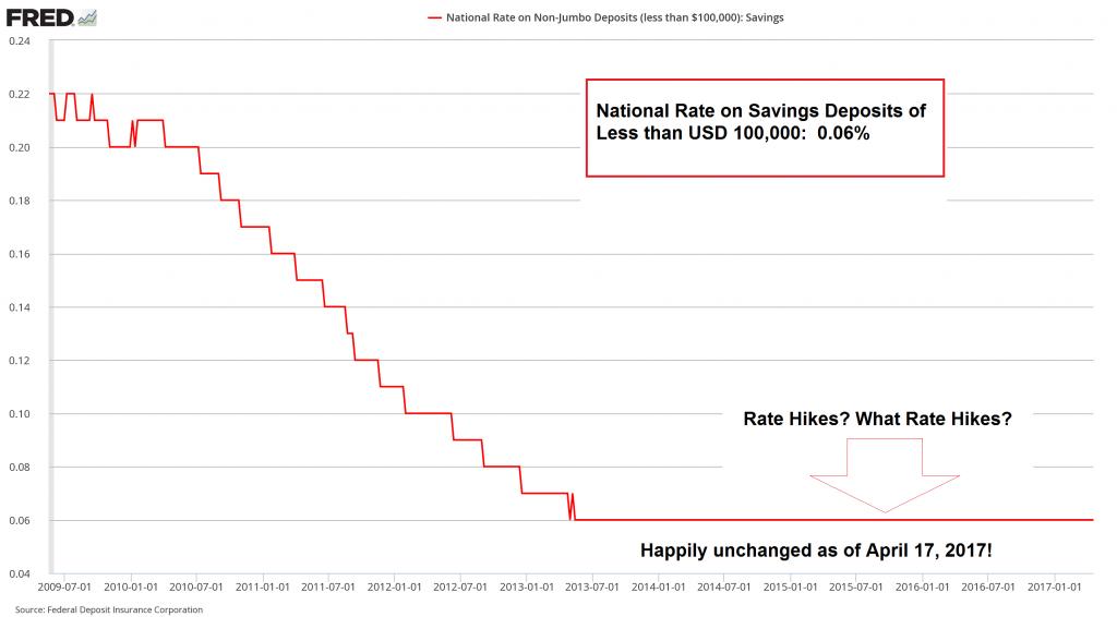 Interest Rate on Savings Deposits, Jul 2009 - 2017