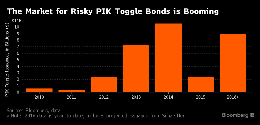 PIK Toggle Issuance, 2010 - 2016