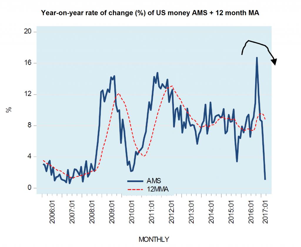 US money AMS rate of change 2006-2017