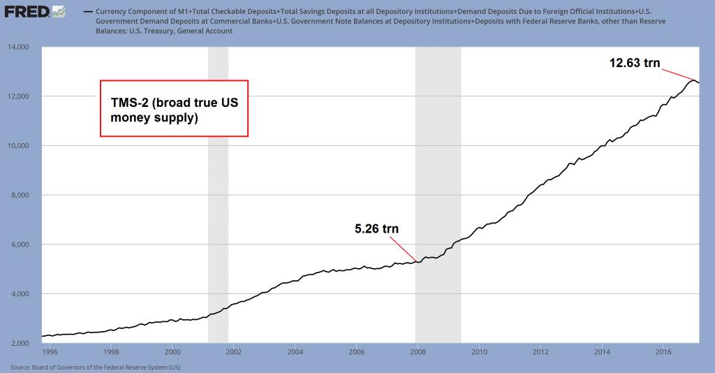 TMS - 2 Broad True US Money Supply, 1996 - 2016