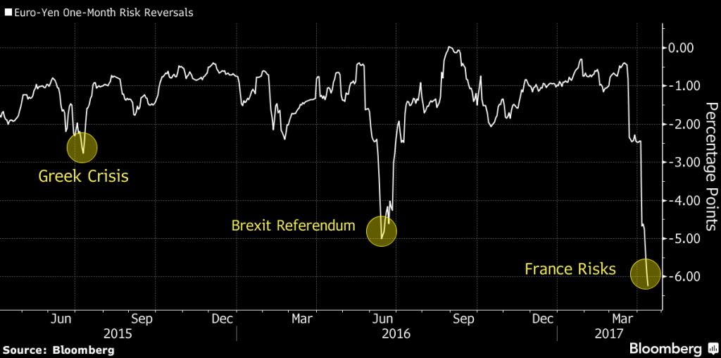 Euro Yen Risk Reversal, Jun 2015 - April 2017