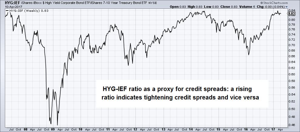 High Yield Corporate Bond 2008-2017