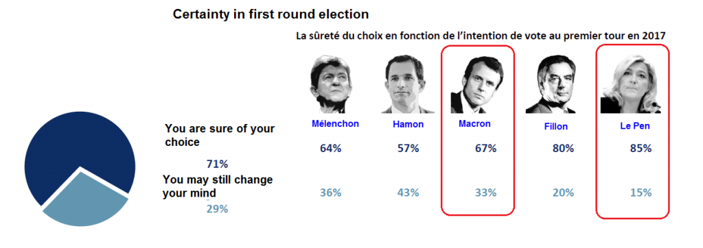 Certainty In First Round Election