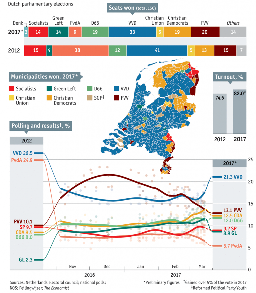 Dutch Election Outcome, Nov 2016 - April 2017