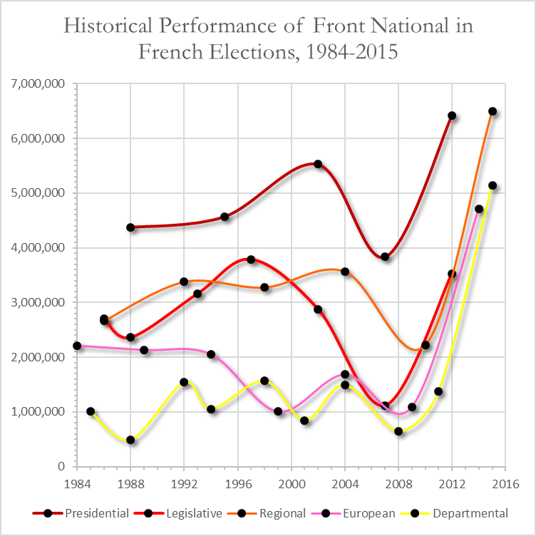 Historical Performance Of Front National In French Elections, 1984 - 2015