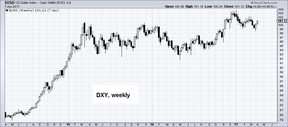 US Dollar Index, Weekly, April 2015 - 2017