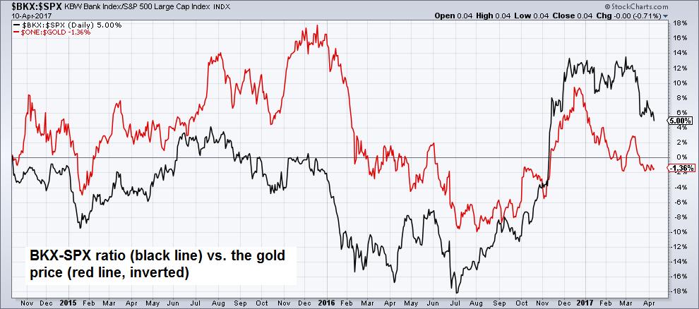 BKX-SPX ratio vs. the inverted gold price, November 2015 - April 2017