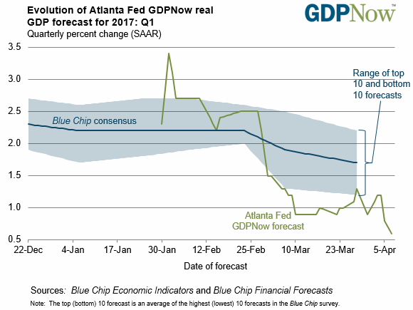 Evolution of Atlanta Fed GDPNow Real GDP forecast for 2017: Q1