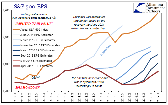 S&P 500 EPS, January 2012 - April 2017