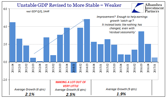Unstable GDP Revised, April 2011 - April 2017