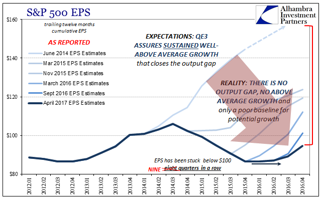 S&P 500 EPS - Reported 2012-2017