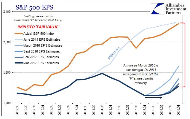 S&P 500 EPS Fair Value 2012-2017