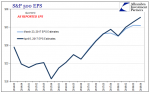 S&P 500 Earnings Per Share 2014-2018