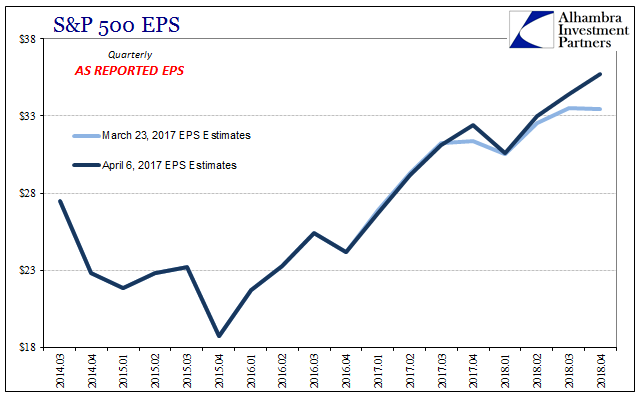 S&P 500 Earnings Per Share 2014-2018