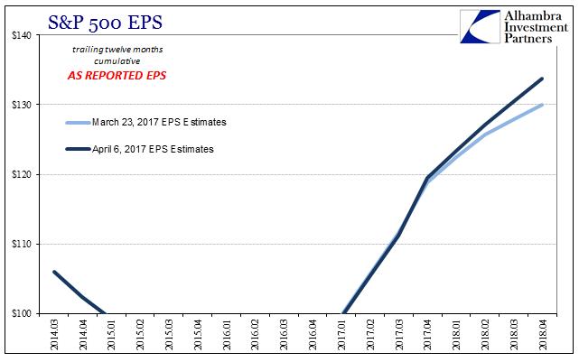 S&P 500 EPS 2014-2018