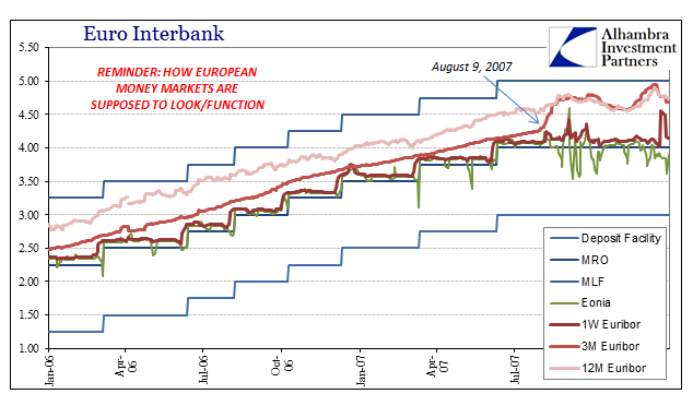 Europe Interbank Normal From 2006