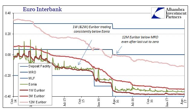Europe Interbank 2014-2017
