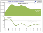 Return of Lending in Europe 2007-2017