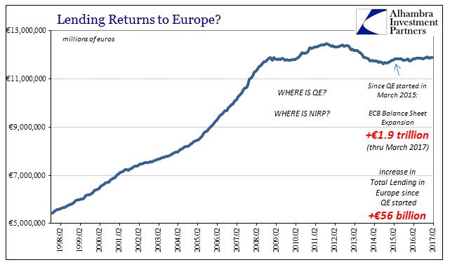 Europe Lending Total 1998-2017