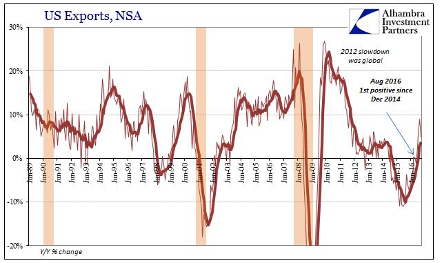 US Exports, Jun 1989 - 2016