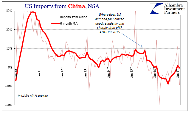 China Exports to US, Jan 2010 - 2017
