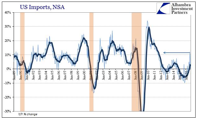 US Imports, Jun 1989 - 2016