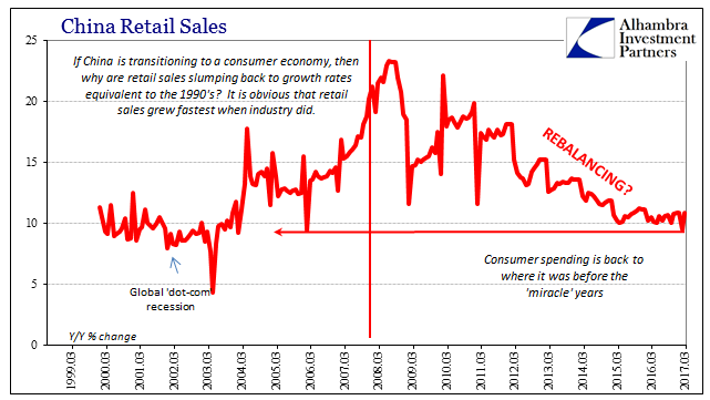 China Retail Sales 1999-2017