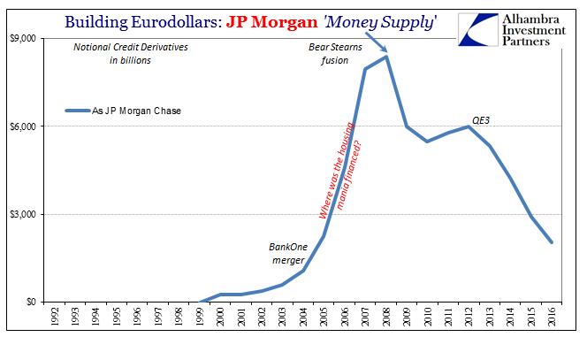 Building Eurodollars: JP Morgan Money Supply 1992-2017