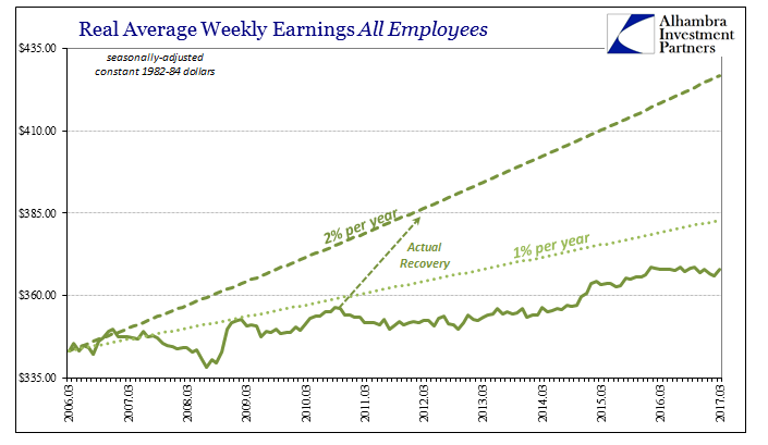 US Average Weekly Earnings, March 2006 - 2017