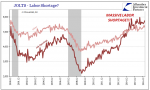 Job Openings and Labor Turnover Survey, Dec 2000 - 2016