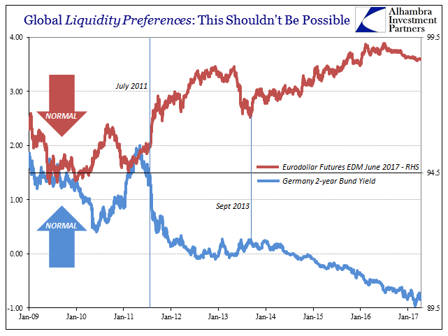 Global Liquidity Preferences Germany Bond Yield Eurodollar Futures