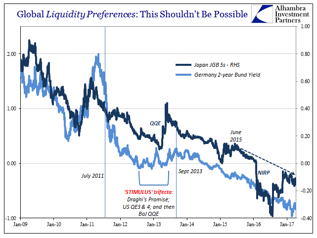 Global Liquidity Preferences: German Bund Yield - Japan Government Bonds Compared