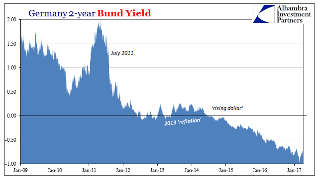 Germany 2-year Bund Yield 2009-2017