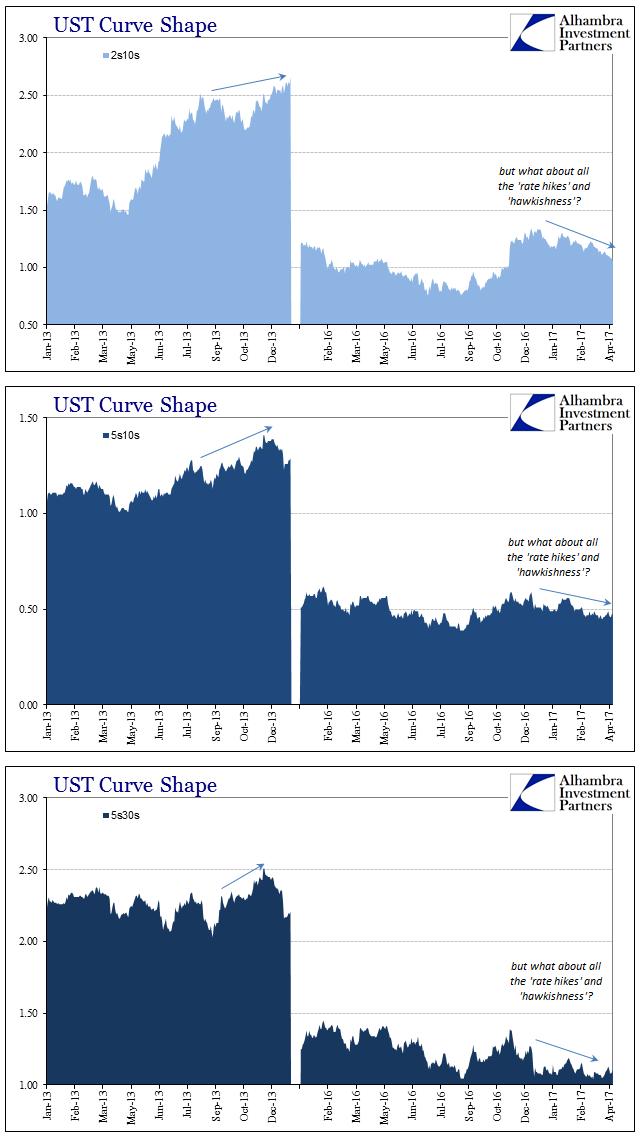 UST Curve Shape 2013-2017