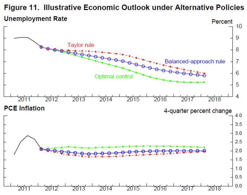 Illustrative Economic Outlook