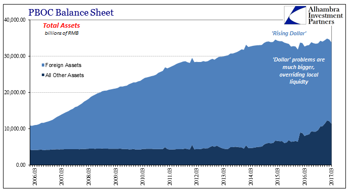 PBOC Balance Sheet Total Assets, March 2006 - March 2017