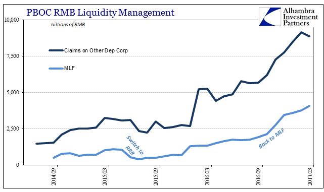 PBOC RMB Liquidity Management, September 2014 - March 2017