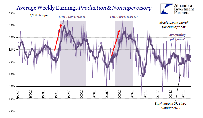 Average Weekly Earnings Production and Nonsupervisory 1990-2017