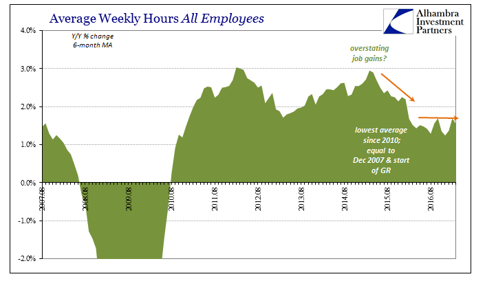 Average Weekly Hours All Employees 2007-2017