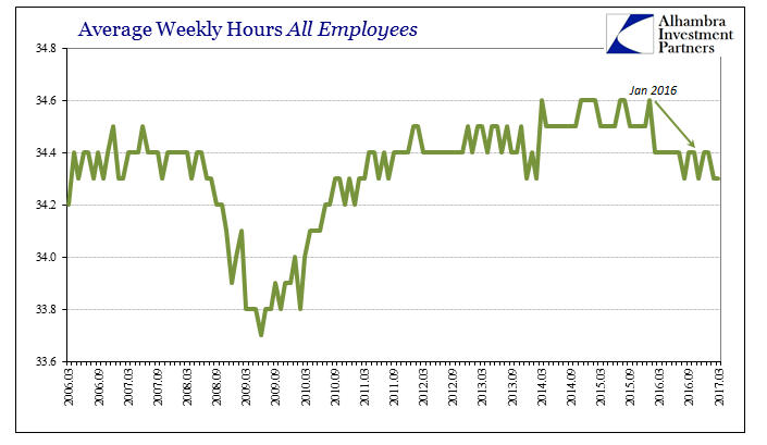 Average Weekly Hours All Employees 2006-2017