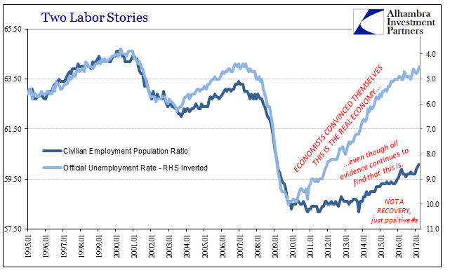 Employment Population Ratio, Unemployment Rate compared