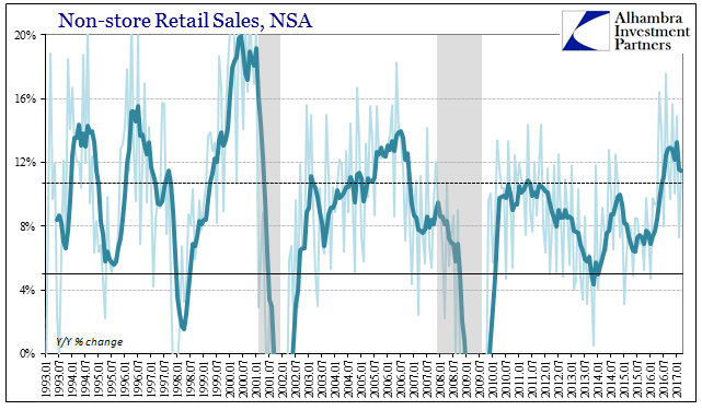 US Retail Sales, Jan 1993 - 2017