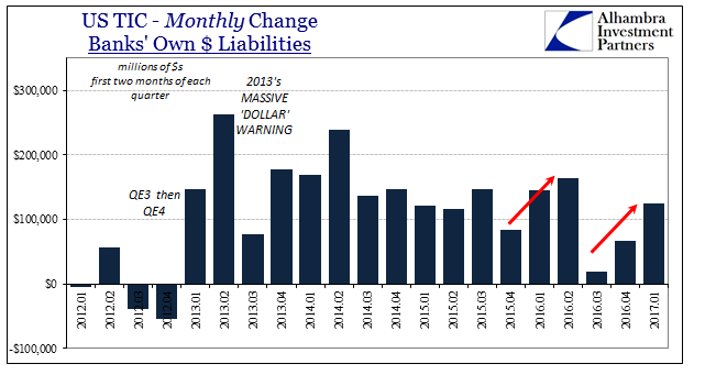 US TIC Monthly Change Bank's Own Dollar Liabilities, January 2012 - January 2017