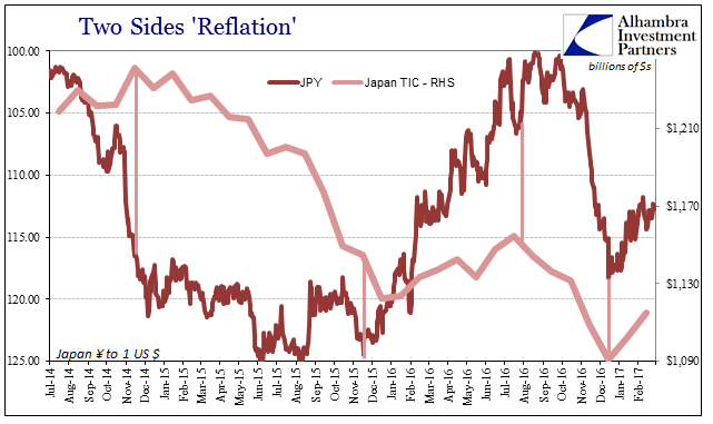 Two Sides Reflation, January 2014 - February 2017
