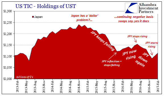 US TIC Holdings OF UST, February 2013 - February 2017