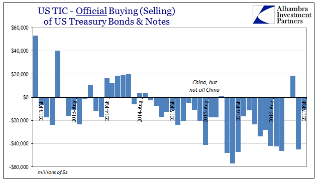 US TIC Official Buying Of US Treasury Bonds And Notes, February 2013 - February 2017