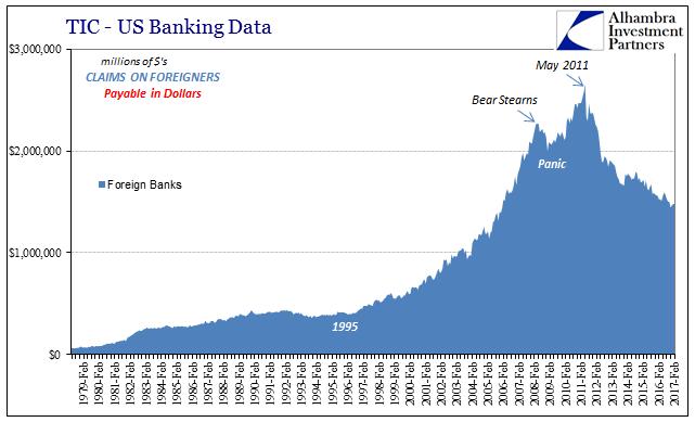 TIC US Banking Data, February 1979 - February 2017