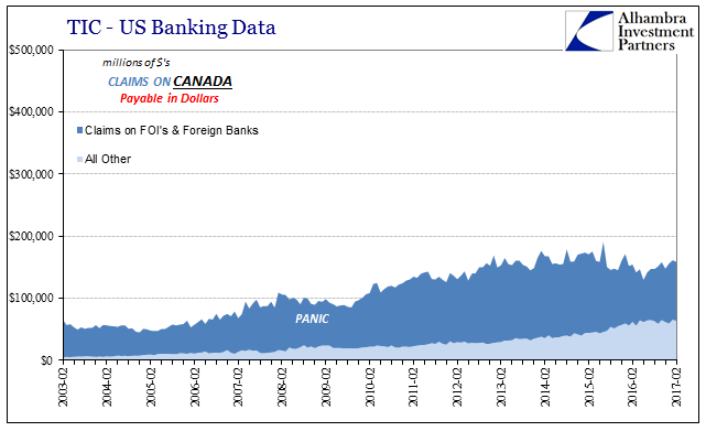 TIC - US Banking Data Claims On Canada, February 2003 - February 2017