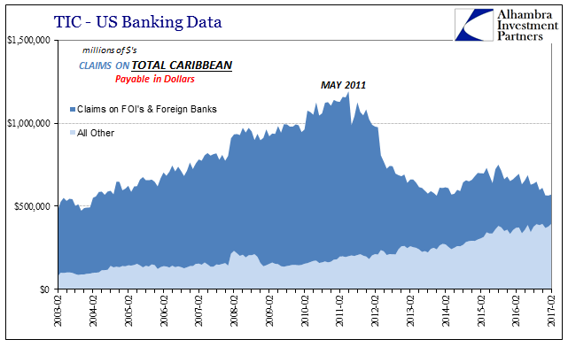 TIC - US Banking Data Claims On Total Caribean, February 2003 - February 2017